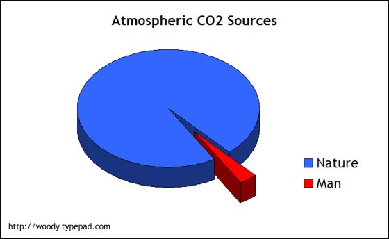 Atmospheric_co2_sources