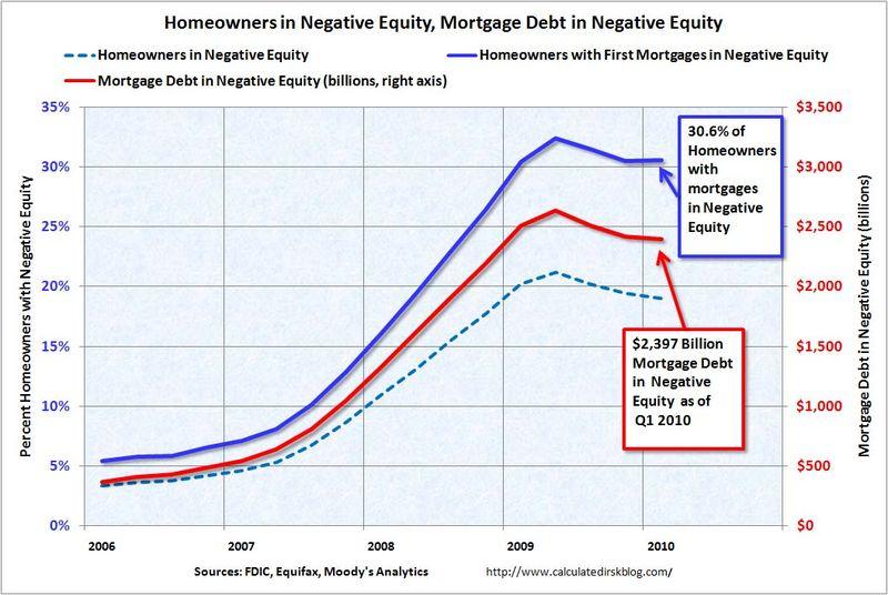 HomeownersinNegativeEquityQ12010
