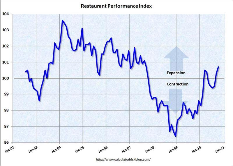 Restaurantspending