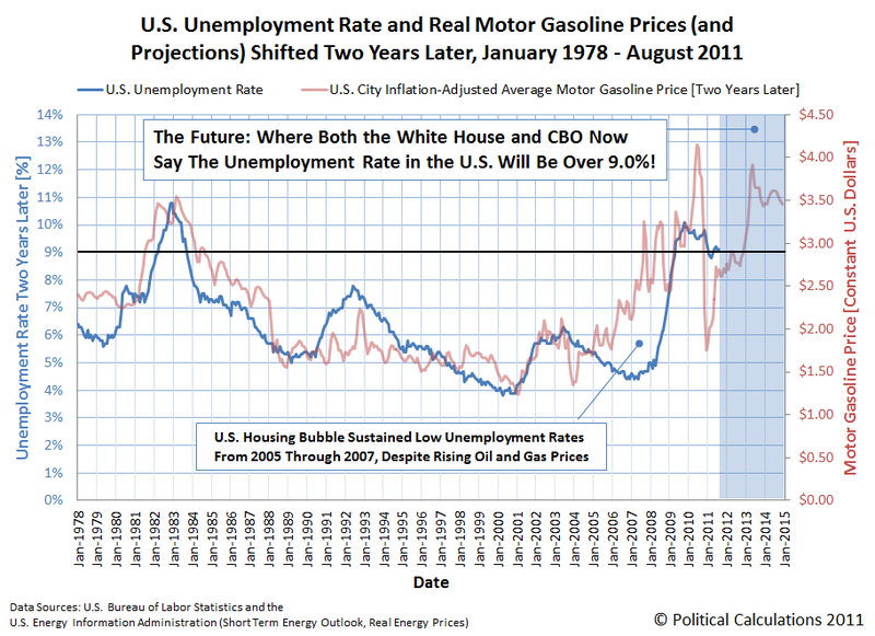 Where Are My Keys?: Gas prices and unemployment, tied together..