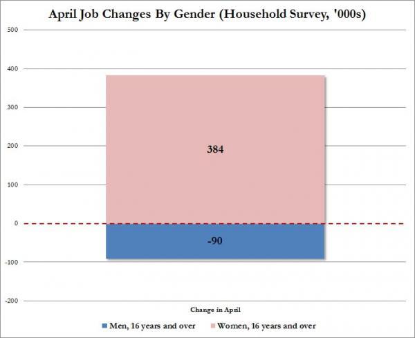 Jobs%20by%20Gender_0