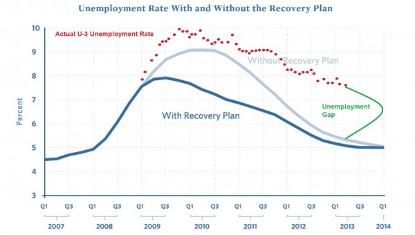 Obamaunemploymentfail0413